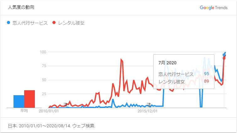 Googleトレンド-レンタル彼女&恋人代行サービス